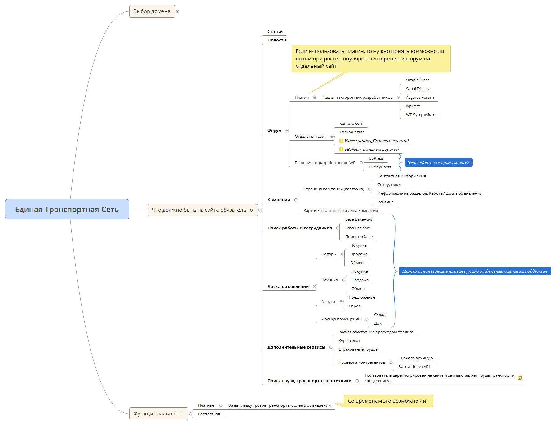 Комплексное расширение функциональности Клуб WordPress 1521 edinaja-transportnaja-set-jpg.1211