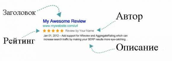 Rich Snippets сообщает поисковым системам, какой именно продукт или услугу вы просматриваете