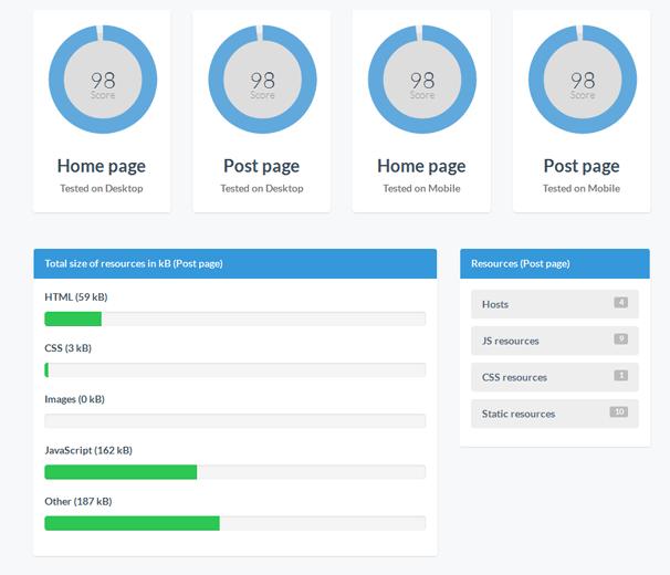 Сайт WPSpeedster - конкретные показатели тем