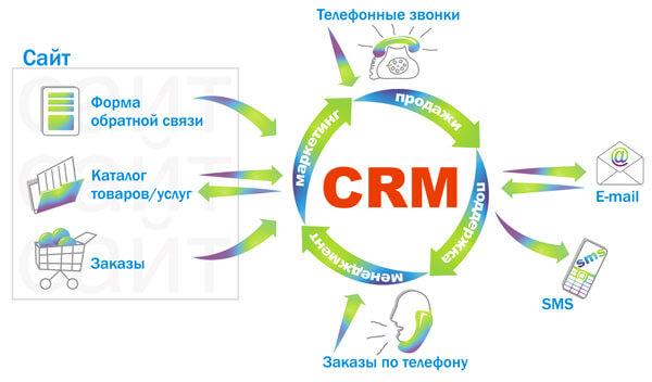 Crm системы customer relationship management ут выгрузка в битрикс